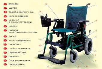 Кресло-коляска с электроприводом модель 215
