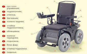 Кресло-коляска с электроприводом модель 220