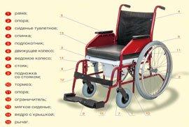 Кресло колесное модель 244