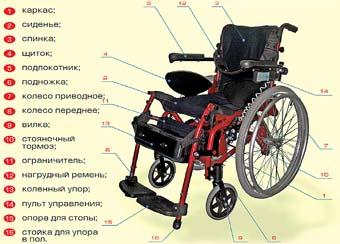 Кресло-коляска модель 250 Трансформер