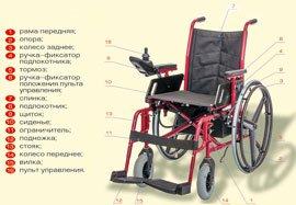 Кресло колесное с электроприводом модель 260