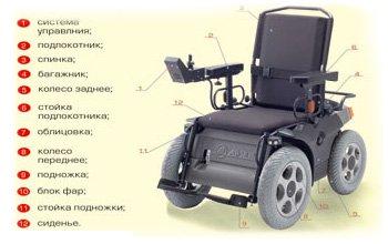 Инвалидные кресла, коляски