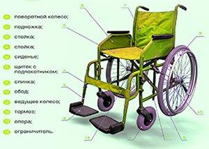 Купить кресло каталку для инвалидов